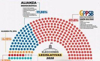Gran Polo Patriótico gana elecciones parlamentarias en Venezuela